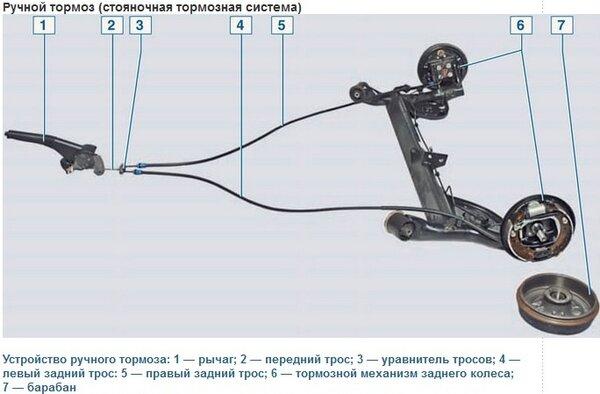 Конструкция ручного тормоза Логан