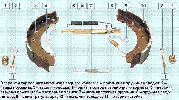Механизм заднего тормоза Рено Логан