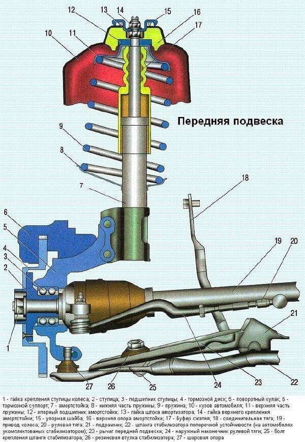 Конструкция передней подвески Renault Logan 1