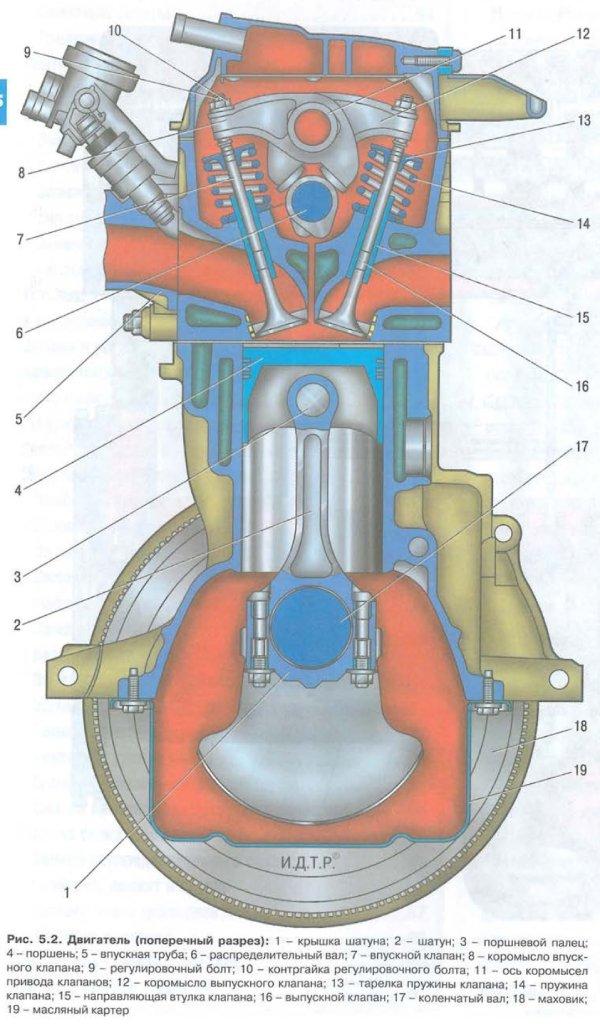 Двигатель - k7j
