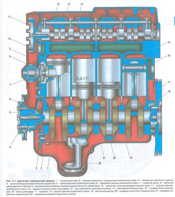 Составляющие двигателя - K7J