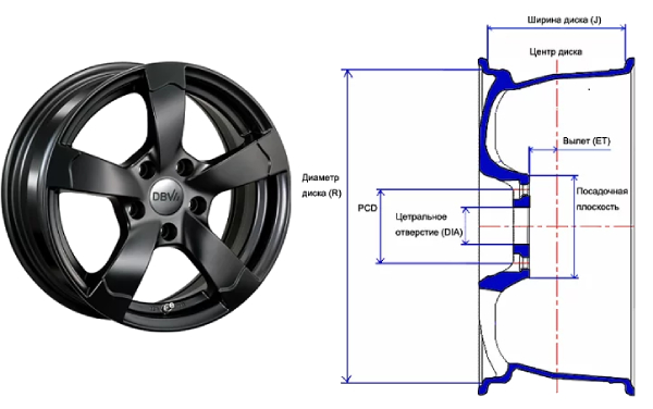 Диаметр дисков Renault Duster