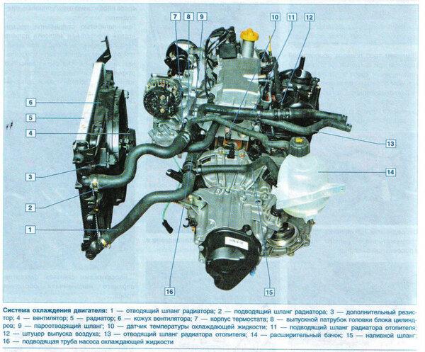 Система охлаждения Renault Logan