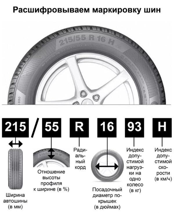 Обозначение размеров колес