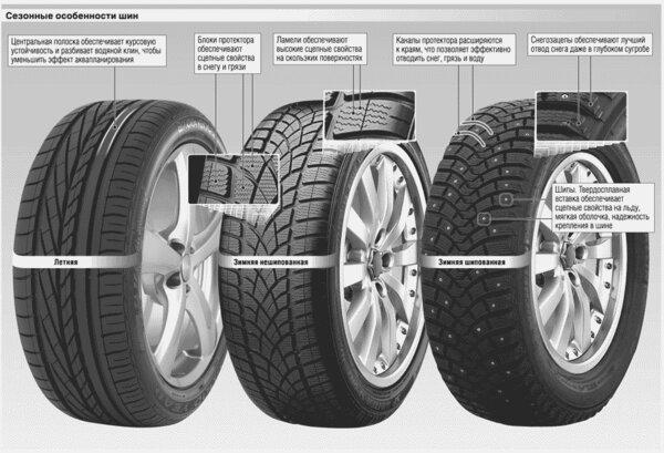 сезонные особенности шин