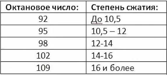 Степень сжатия и октановое число бензинаСтепень сжатия и октановое число бензина