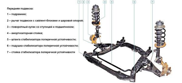 Передняя подвескаDuster