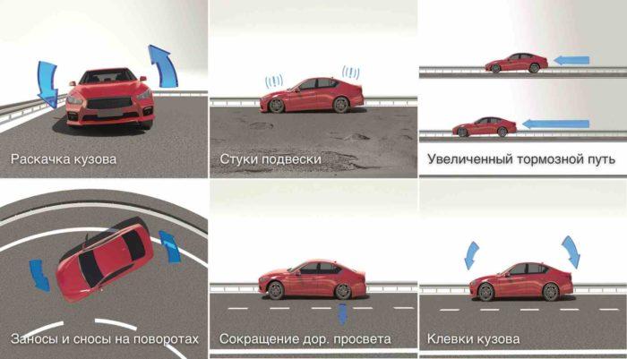 priznaki-neispravnosti-amortizatorov-avtomobilya-e1538464103873