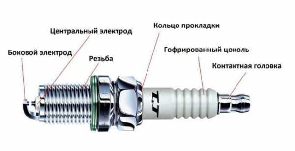 vybor-svechej-zazhiganiya_0